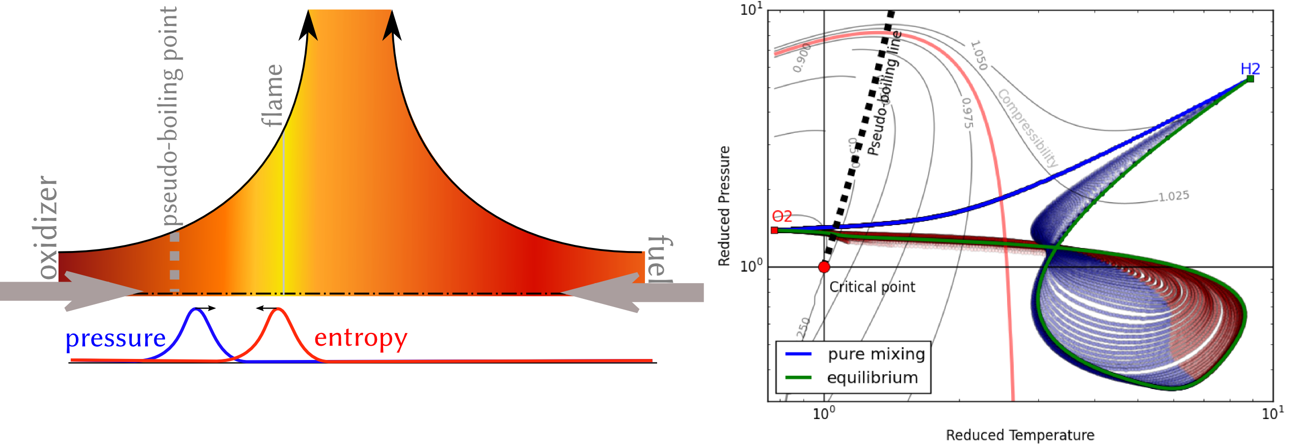 Thermoacoustic Oscillation in Cryogenic Diffusion Flames